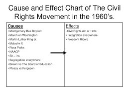 Civil Rights Chart Theme 3 The Civil Rights Movement Sincerely