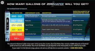 Zero Water Tester