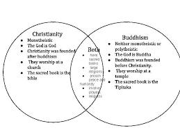 Similarities Between Christianity And Judaism Venn Diagram Hinduism Vs Buddhism Venn Diagram Kadil Carpentersdaughter Co