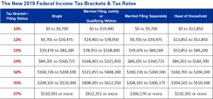 What Is Your Effective Federal Income Tax Rate Silver