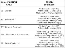 Asvab Score Chart Army Us Army Asvab Score 2019