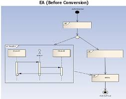 interaction overview diagram   conversion details   magicdraw    interaction overview diagram