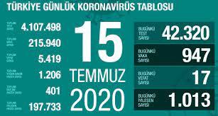 15 Temmuz Çarşamba koronavirüs tablosu Türkiye! Koronavirüsten dolayı kaç  kişi öldü Koronavirüs vaka, iyileşen, entübe sayısı ve son durum ne? -  Haberler