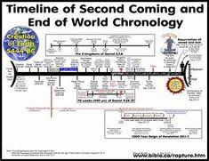 John Hagee Tribulation Chart 13 Best John Hagee Images John Hagee Bible Bible Knowledge