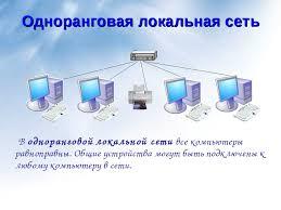 Презентация Локальная сеть  слайда 5 Одноранговая локальная сеть В одноранговой локальной сети все компьютеры равн