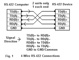 how do i connect two rs 422 devices together b b electronics figure 1 4 wire rs 422 connections