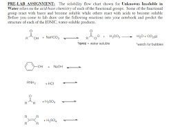 For Each Of The Functional Groups Complete The Chart Solved Pre Lab Assignment The Solubility Flow Chart Show