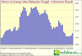 Indahnesia Com Exchange Rates For Indonesian Rupiah