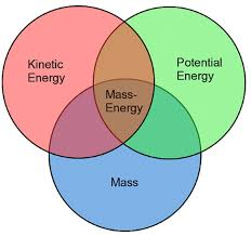 Venn Diagram Mass And Weight E Mc2 Special And General Relativity The Physics Of