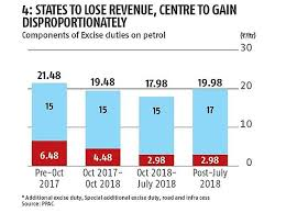 Gst Charts For May 2018 Governments Fuel Tax Earning Explained In Charts Rediff