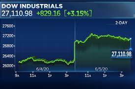 Stock market today: Dow jumps 900 ...