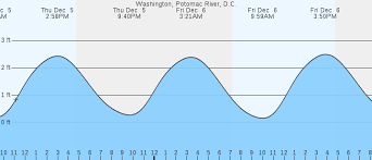Tide Chart Washington Dc Washington Potomac River Dc Tides Marineweather Net