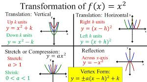 4 pa function equation quadratic function graph parabola axis of symmetry line divides the graph into 2 mirror images x h