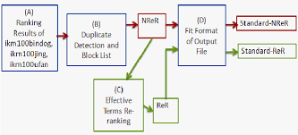 Flow Chart Of Nrer And Rer Download Scientific Diagram
