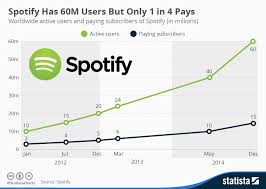 Spotify Charts 2015 Streaming Industry By Angel Studvent On Prezi