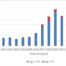 Pdf) Hiv/aids Programme In Kyrgyzstan....