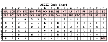 Hexadecimal To Text Chart Mips Assembly String Ascii Instructions Stack Overflow