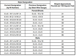 Welded Wire Fabric Size Chart Chapter 8 Concrete And Masonry
