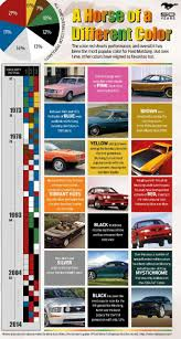 2012 Mustang Color Chart What Color Ford Mustang Is Most Popular
