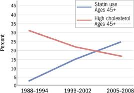 Statin Strength Chart Trends In High Cholesterol And Statin Use Harvard Health
