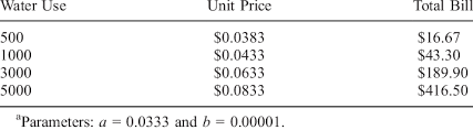 Illustration Of Variable Unit Pricing Charge Schedule A Download Table