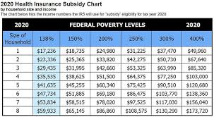 Texas Poverty Level Chart Individual And Family Health Insurance Questionnaire Texas