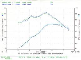 Motorcycle Characteristics Torque And Power