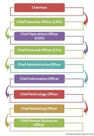 Executive Hierarchy Chart Corporate Designation Rank Hierarchy Chart Hierarchystructure