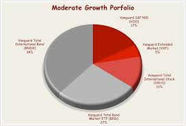 Balanced Investment Portfolio Pie Chart Vanguard Etf Portfolio For The Moderate Investor Seeking Alpha