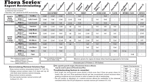 Ghe Grow Chart General Hydroponics Flora Series Feeding Schedule The Grow