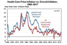 Obamacare Vs Trumpcare In 10 Charts
