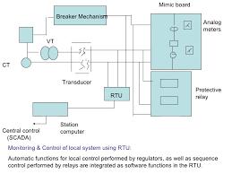 scada rtu wiring diagram scada wiring diagrams cars scada rtu wiring diagram