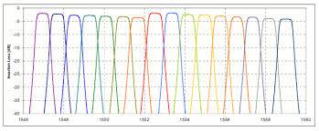 Dwdm Wavelengths Chart Dwdm Wavelength Itu Table Related Keywords Suggestions