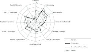 Radar Chart Of The Red Wine Sensory Aggregate Attribute