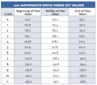Nwea Map Scores Grade Level Chart 2013 12 Best Of Nwea
