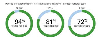 International Stocks Think Small Caps