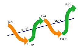 Cyclical Investing And Trading Chart Cyclical Stocks What Are Cyclical Stocks And How To Profit