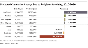 Five Major Religions Chart Which Is The Worlds Fastest Growing Major Religion World