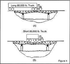 Bridge Law Chart Hendrickson Bridge Laws