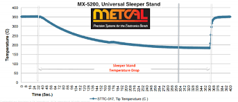 Metcal Soldering Tip Chart Why You Should Use A Soldering Sleeper Stand