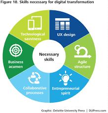 exploring digital transformation in government deloitte skills necessary for digital transformation