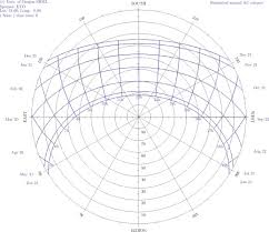 Solar Noon Chart Local Solar Noon An Overview Sciencedirect Topics