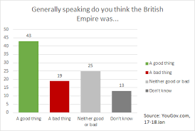 what does the british public really think about the empire who  empire 2