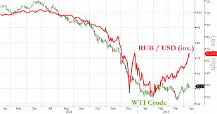 9 Reasons Why The Russia Ruble Is The Best Performing