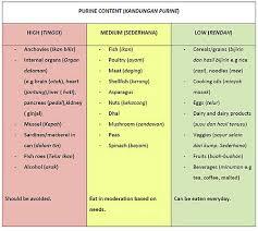 26 Exact Purine Table Chart