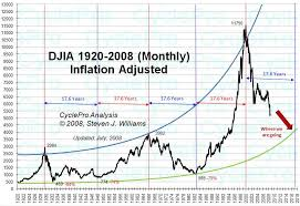 Dow Jones Historical Chart Inflation Adjusted Cyclepro U S Stock Market Outlook
