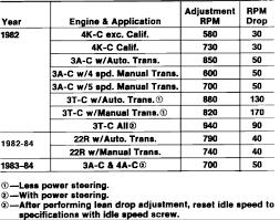 82 toyota 4x4 P.U. Installed a rebuilt carb on 22r motor. Didn't ...