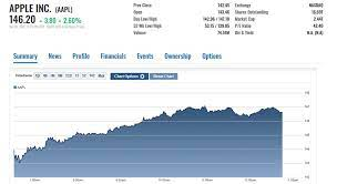 AAPL After Hours: Why Apple Stock ...