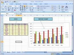 Quickly Create An Instant Chart In Microsoft Excel 2010