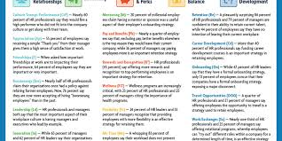 creating the chemistry for workplace engagement the huffington post